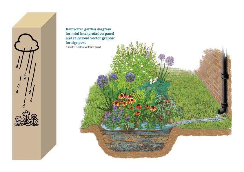 Rainwater garden and post
